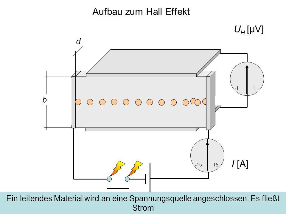Aufbau zum Hall Effekt UH [μV] I [A] d b